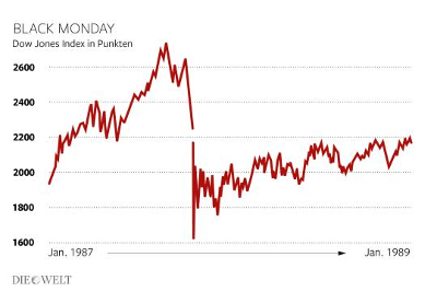Black Monday. Dow-Jones Index in Punkten. Januar 1987 -> Januar 1989. Photo: Infografik Die Welt.