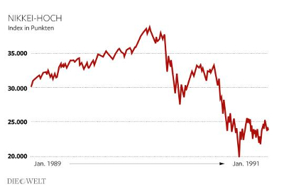 Point plus haut du Nikkei. Indice en points. Janvier 1989 -> Janvier 1991. Photo : Infografik Die Welt.